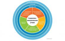 5-те ключови компетентности, които децата усвояват през социалнo-емоционално учене в клас